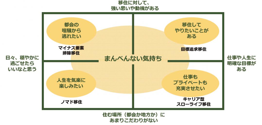 移住マトリックス。faavo/宮崎/大塚さんのケース