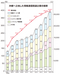 沖縄へ立地した情報通信関連企業の推移
